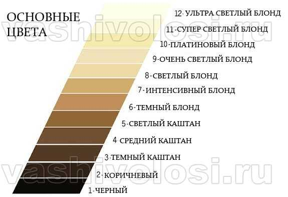 Цифры на краске для волос